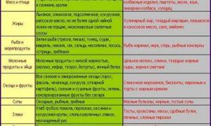 Анализ крови алт повышен: причины и болезни