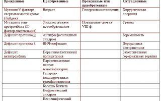 Особенности тромбофилии, полиморфизм генов, показания к исследованию и возможное лечение