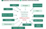 Анализ мочи — показатель leu: норма лейкоцитов, причины отклонения и возможные заболевания