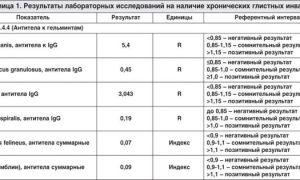 Анализ крови на лямблии – расшифровка: норма и патология