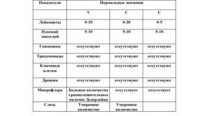 Бактериоскопия: назначение на мазок, процедура и расшифровка результатов