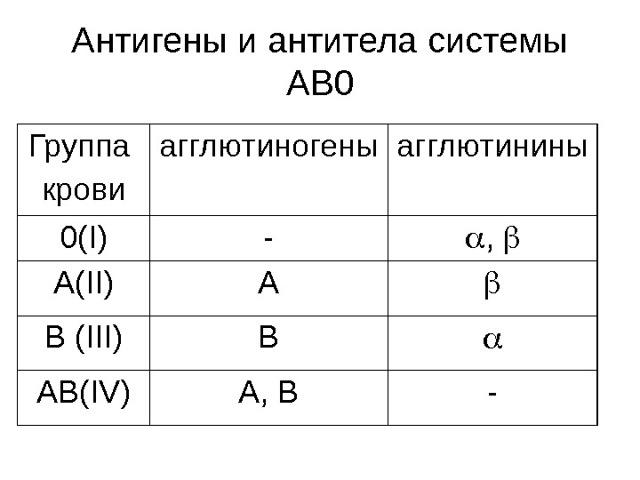 Как узнать группу крови и резус-фактор: основные методы