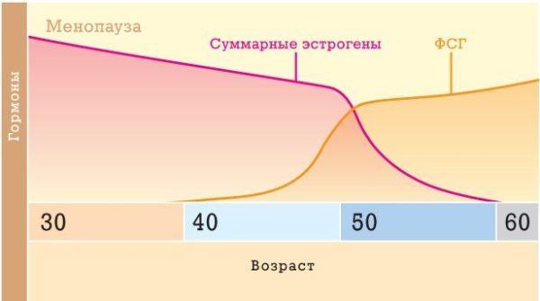 Анализы на гормоны фсг лг эстрадиол