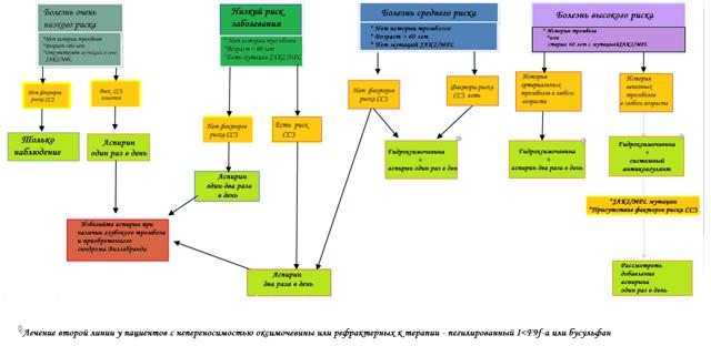 Лечение эссенциальной тромбоцитемии - обзор методов терапии