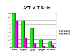 Биохимическое исследование крови - норма показателей в таблице и причины их отклонения