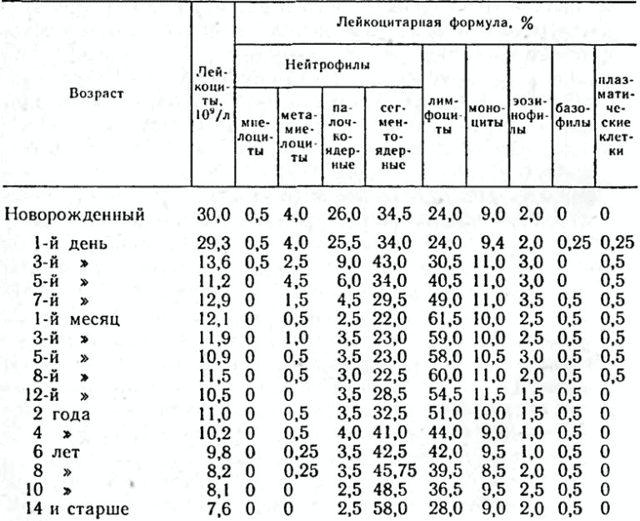 Анализ крови с лейкоформулой: расшифровка, показания к назначению