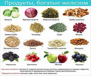 Недостаток железа в организме и продукты с повышенным содержанием микроэлемента