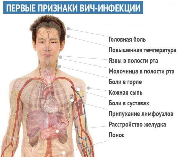 Признаки венерологических заболеваний у мужчин ощущение