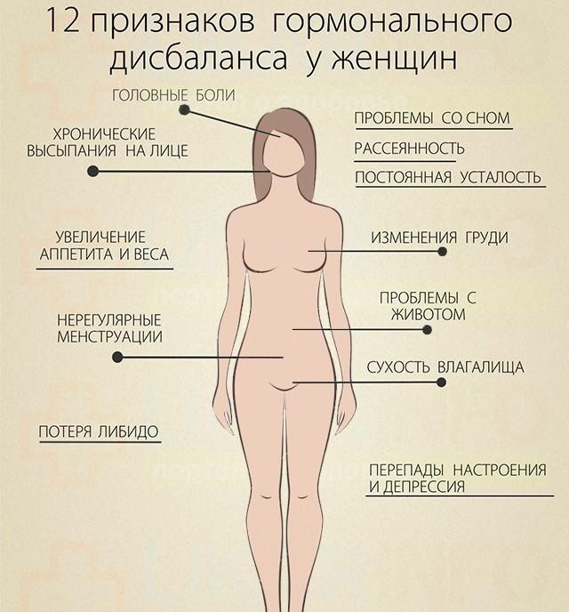 Гормоны яичников у женщин - виды, функции, гормональный сбой