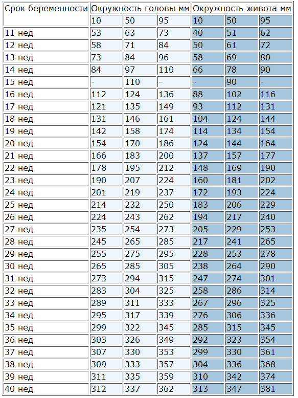 УЗИ при беременности: нормы показателей по неделям в таблицах