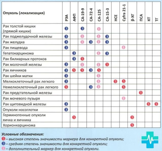 Онкомаркеры: значение, диагностика и их норма