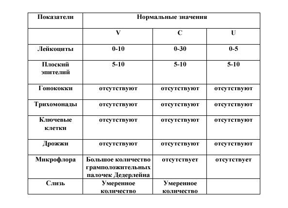 Мазок на цитологию: назначение, процедура, сколько делается анализ и расшифровка результатов