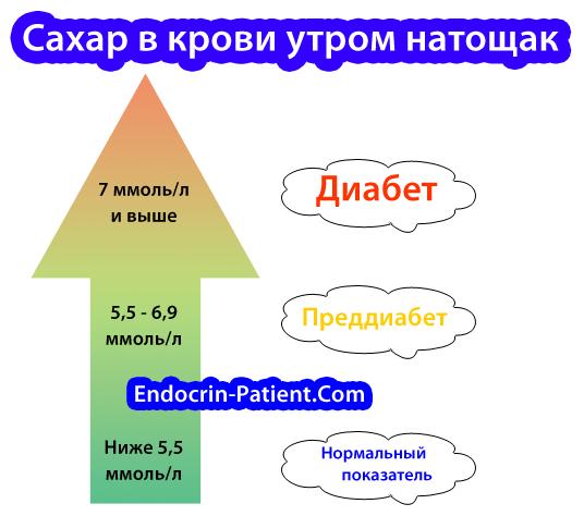 Норма сахара в крови из пальца натощак, причины отклонения и возможные заболевания