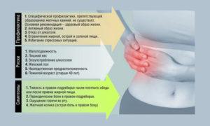 Основные признаки и симптомы при болезни желчного пузыря