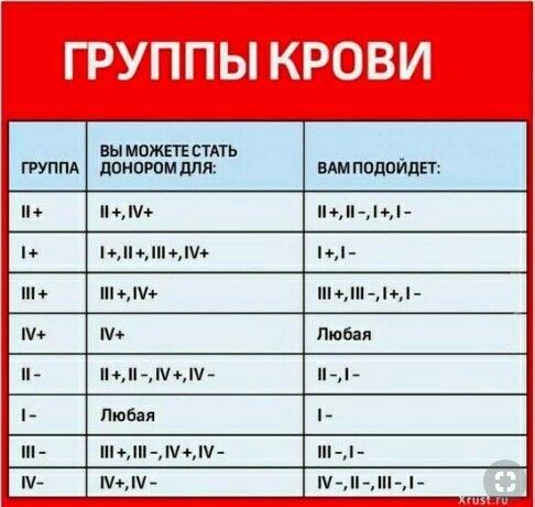 Значение, совместимость и обозначение групп крови