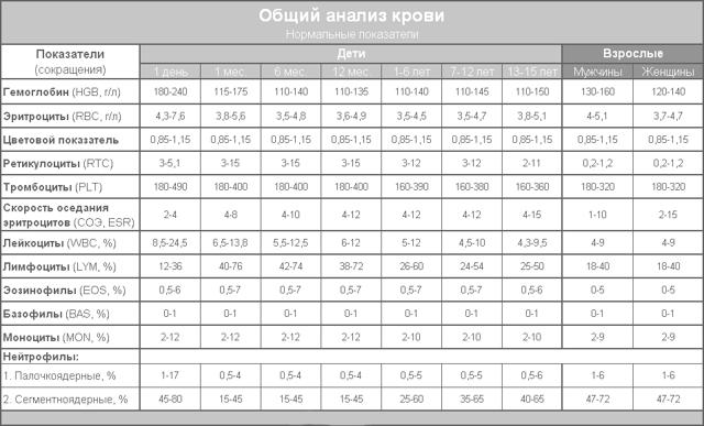 Нормы показателей общего анализа крови в таблице по возрасту