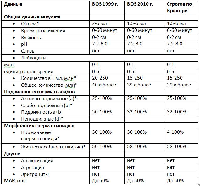 Проверка спермы (спермограмма): назначение и расшифровка показателей