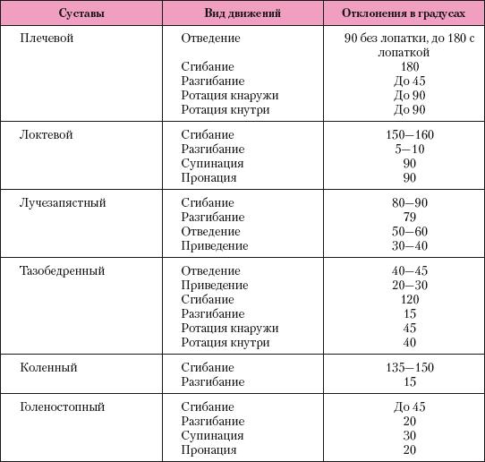 УЗИ тазобедренных суставов у грудничков: показания к обследованию и расшифровка результатов