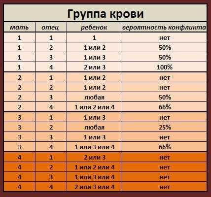 Совместимость групп крови, что такое резус-фактор и резус-конфликт