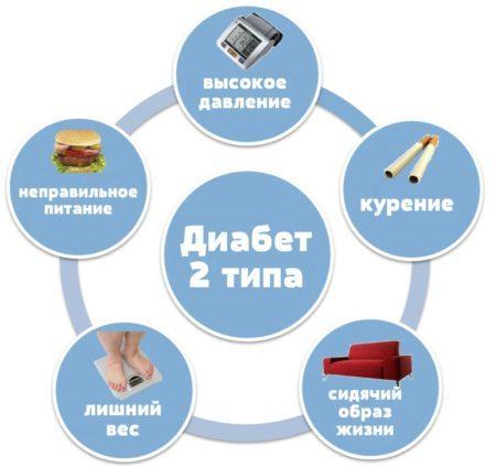 Норма сахара в крови из вены натощак: подготовка и расшифровка анализа
