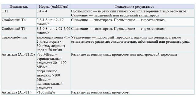 tsh (ТТГ): функции гормона, назначение на анализ и расшифровка результатов