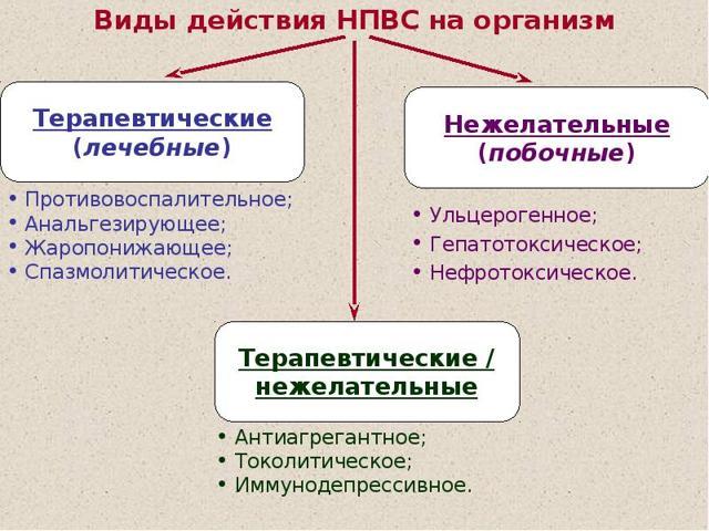 Препараты для лечения артрита