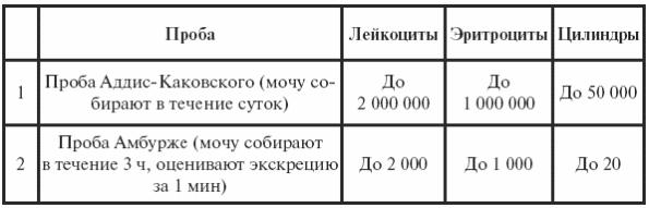 Анализ мочи по Аддису-Каковскому: суть метода и расшифровка результатов