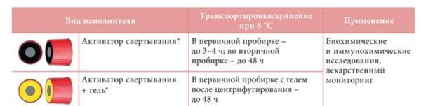 Биохимическое исследование крови: назначение, подготовка, процедура взятия крови и расшифровка результатов