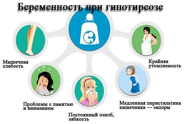 Гипертиреоз при беременности: причины, симптомы, диагностика, лечение и возможное осложнения