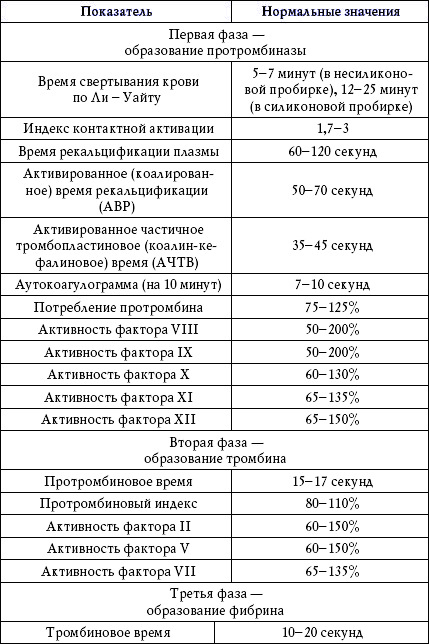 Гемостазиограмма (коагулограмма): назначение, подготовка, процедура и расшифровка основных показателей
