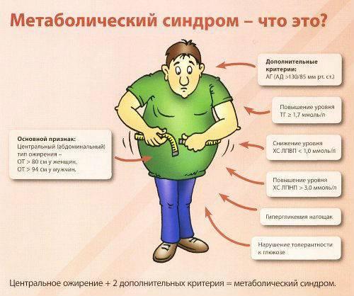 Уровень инсулина в крови: норма и причины отклонения гормона