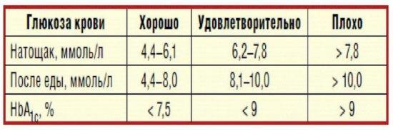 Показатели нормы в анализе крови на уровень глюкозы